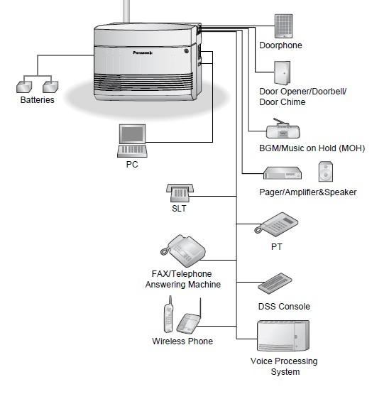 نصب دستگاه سانترال